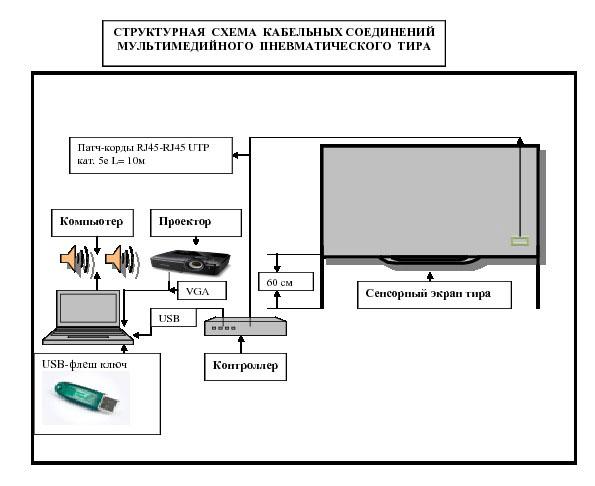 Схема подключения мультимедийного тира
